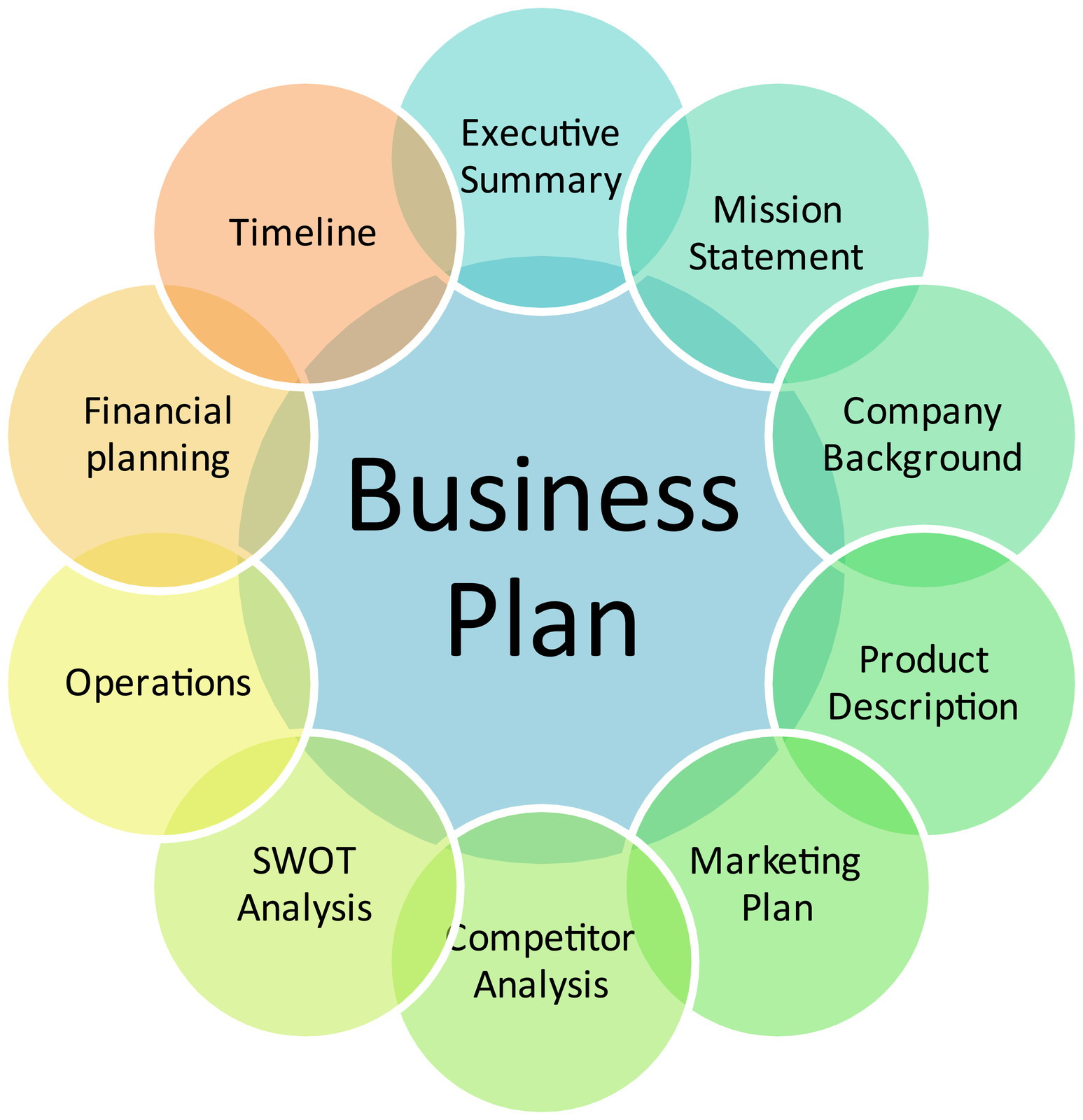 Internet center business plan